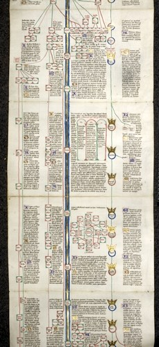 Genealogy and diagrams