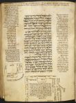 Diagrams of the Holy Land