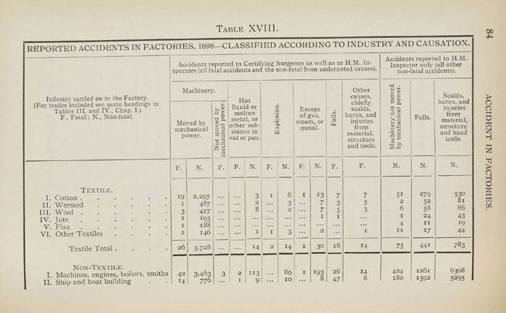 Table showing accidents in factories, 1898