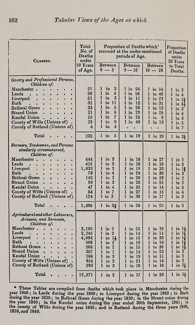 Table from Chadwick's Report, 1842