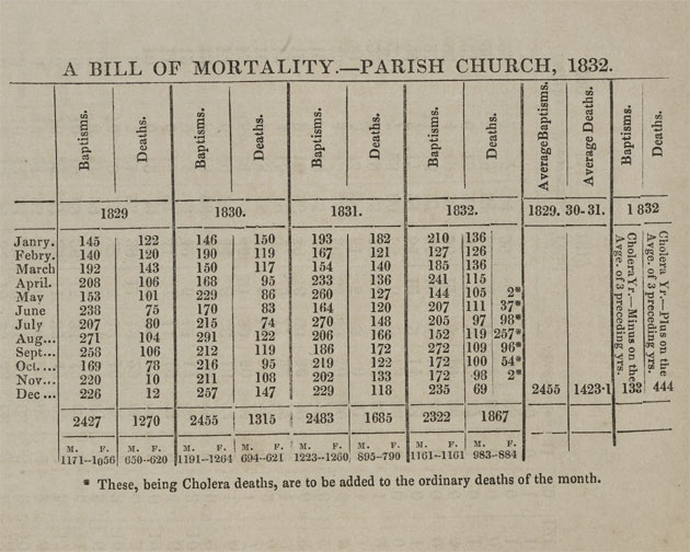 Table from the Report to the Leeds Board of Health, 1833