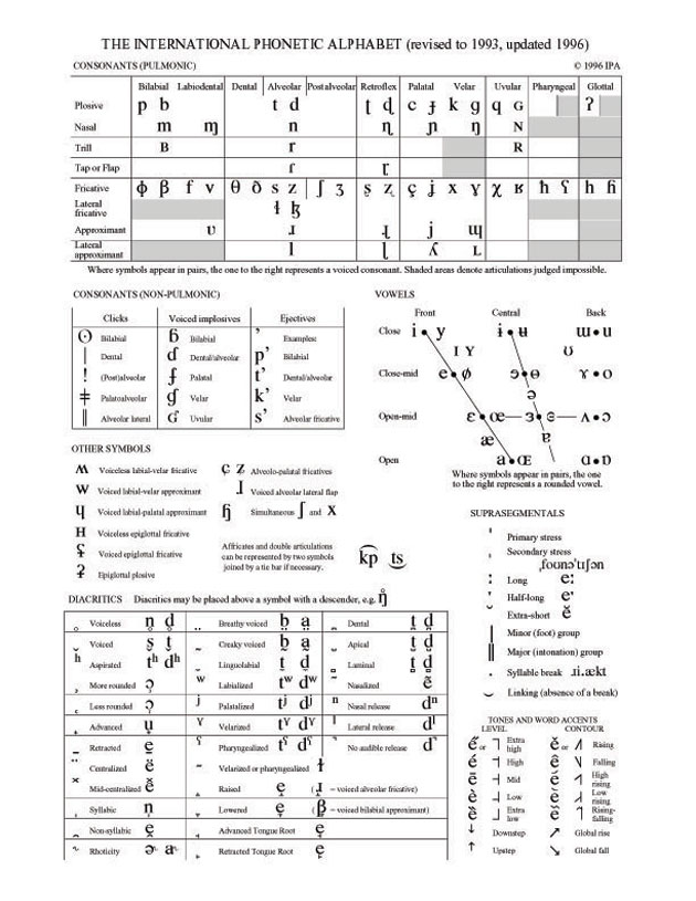 Phonetic Alphabet Chart
