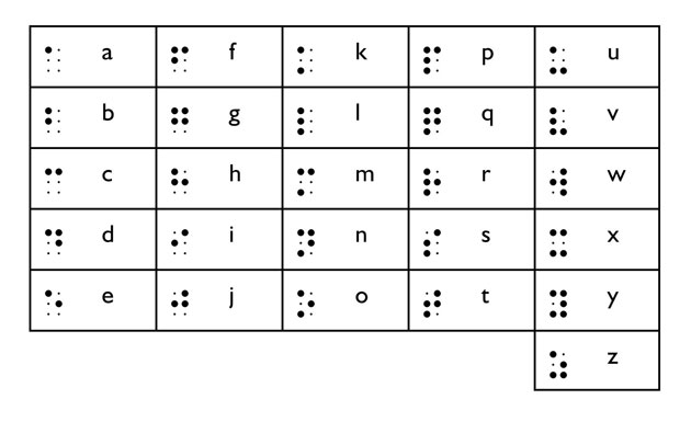 Image of braille alphabet