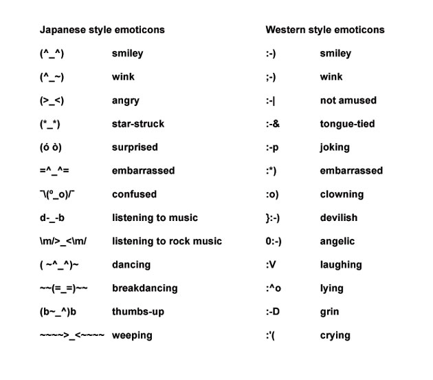 Image of emoticons