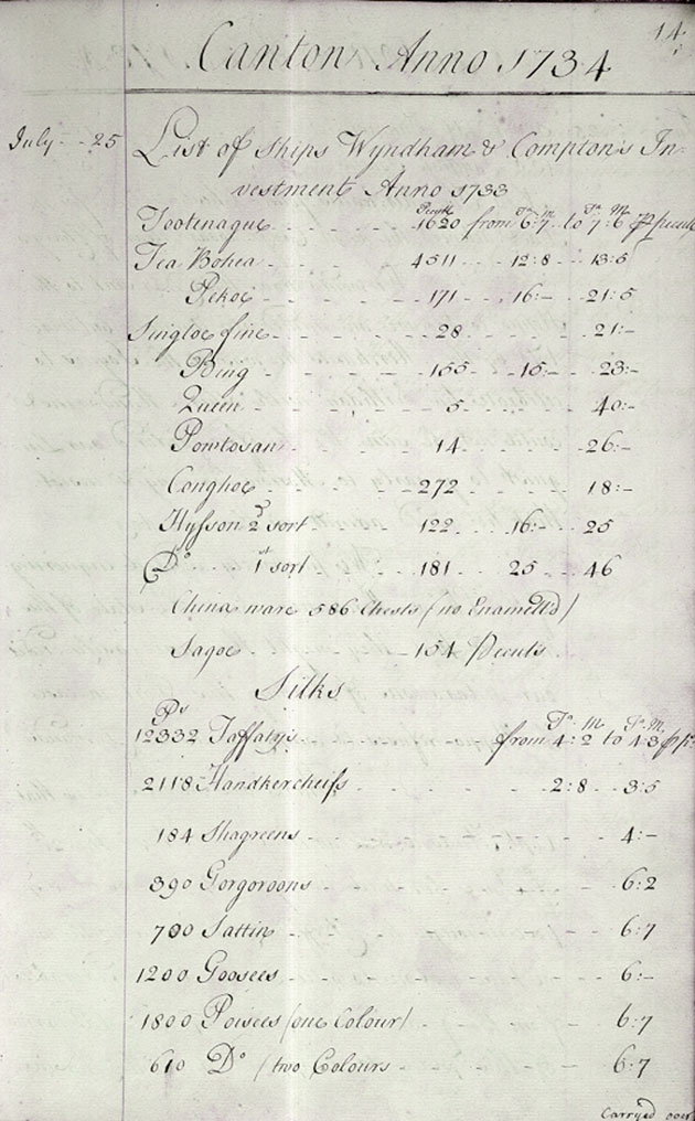 East India Company: list of goods ordered