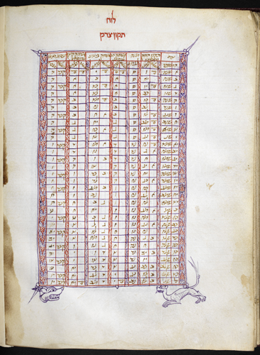 Decorated chart
