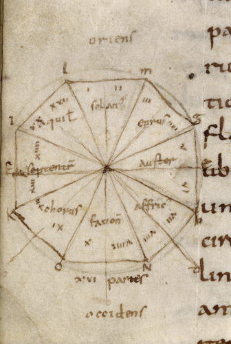 Diagram of the winds
