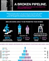 A broken pipeline: mind the gender pay gap. (Infographic)