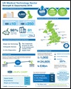 UK Medical Technology sector: strength and opportunity 2015