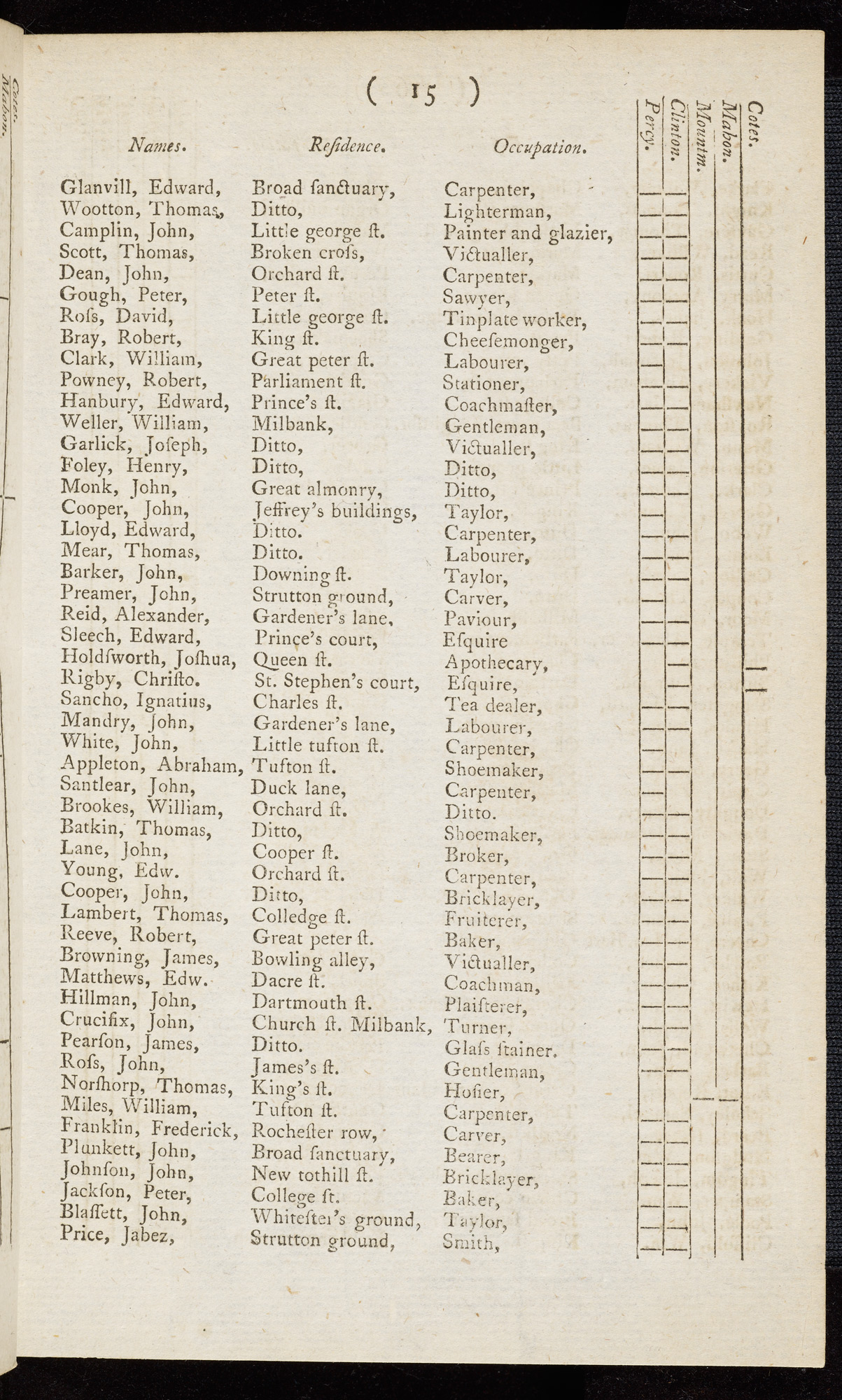 Record of Ignatius Sancho's vote in the Westminster election, October 1774