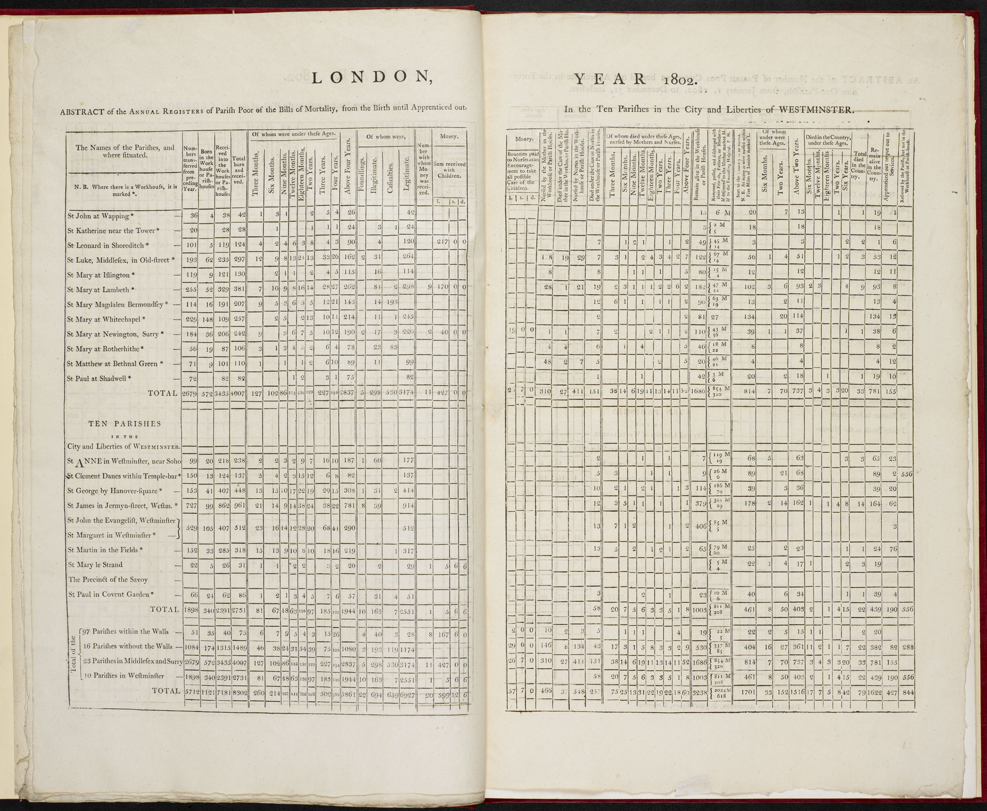 An Abstract of the Annual Registers of the Parish Poor [page: pp. [10-11]]