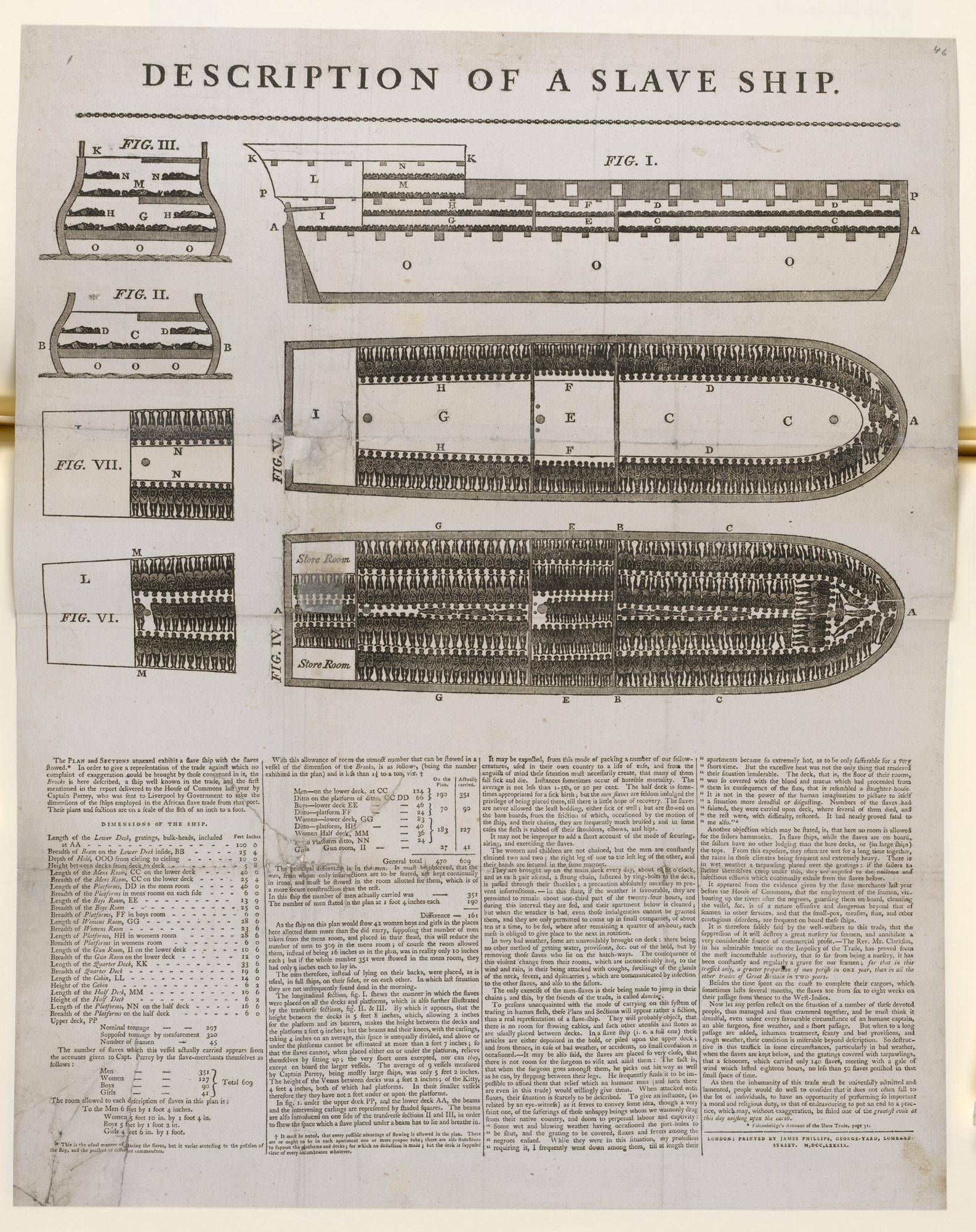 Diagram of the 'Brookes' slave ship
