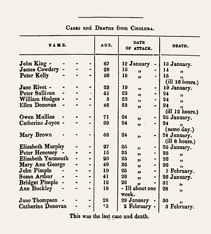 Table showing deaths from cholera at Holborn Union Workhouse, January and February 1849