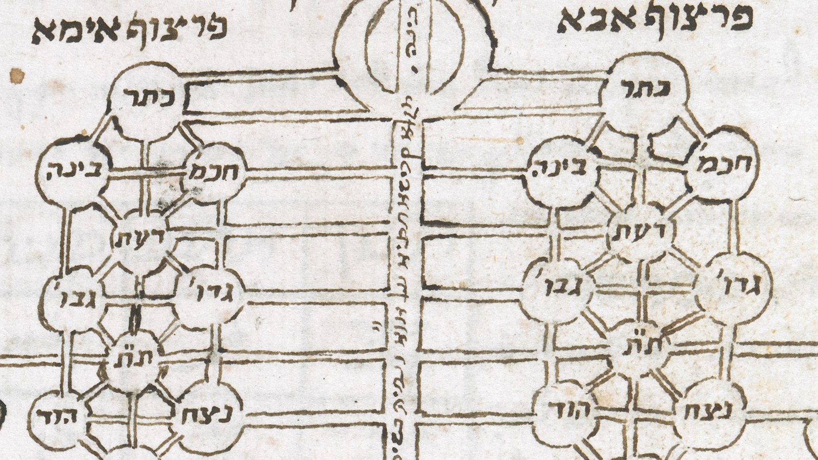 Kabbalistic Diagrams in the British Library Margoliouth Catalogue (Yossi Chajes)