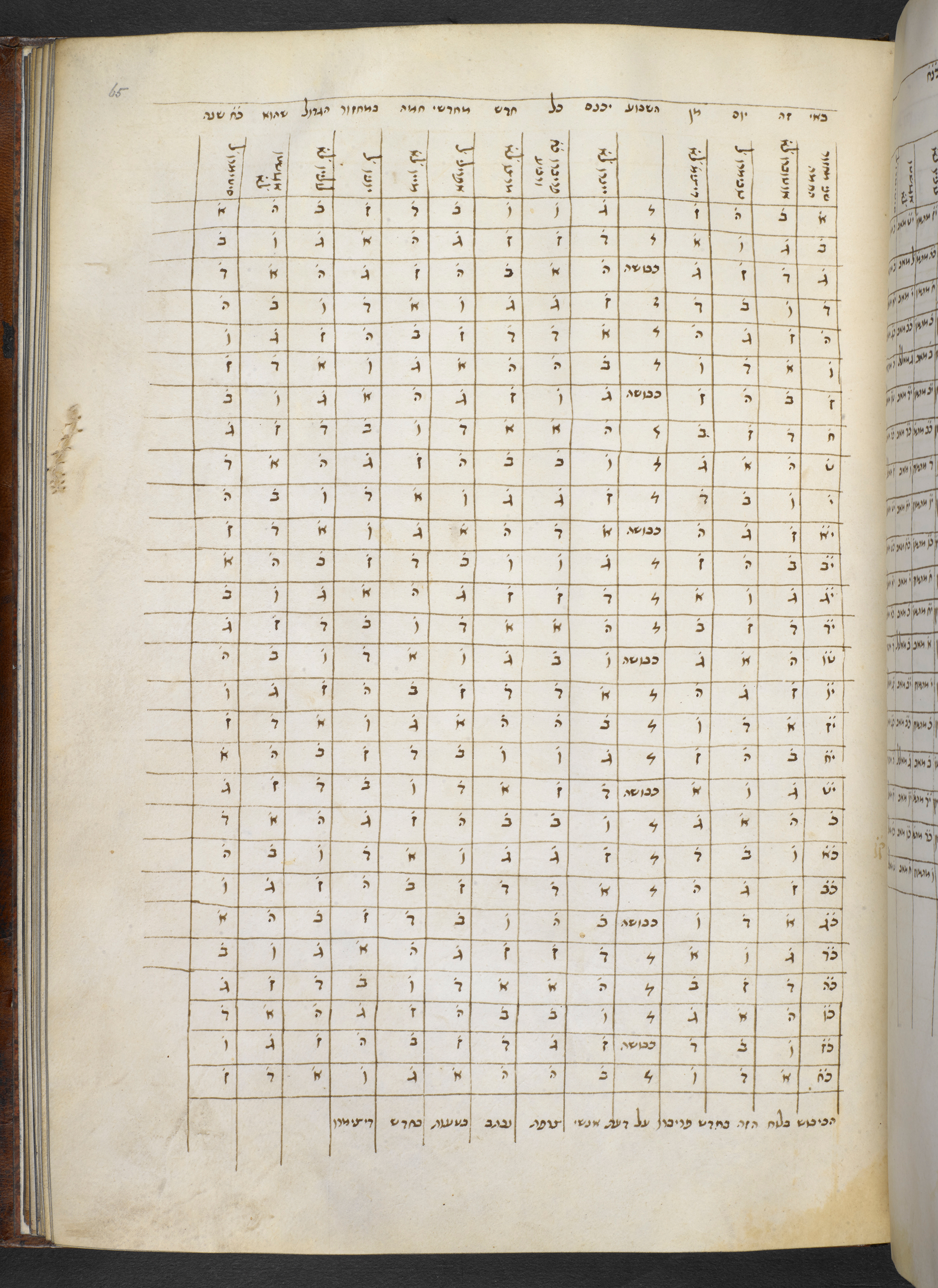 Table of calendarial dates, Miscellany: Various astronomical and philosophical works, Add MS 26899, Hebrew Manuscripts Digitisation Project, British Library