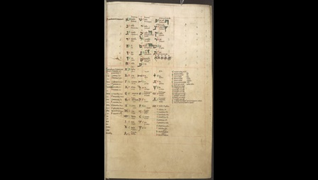 A table of the Hebrew, Greek, Latin, and runic alphabets, from a 12th-century miscellany.