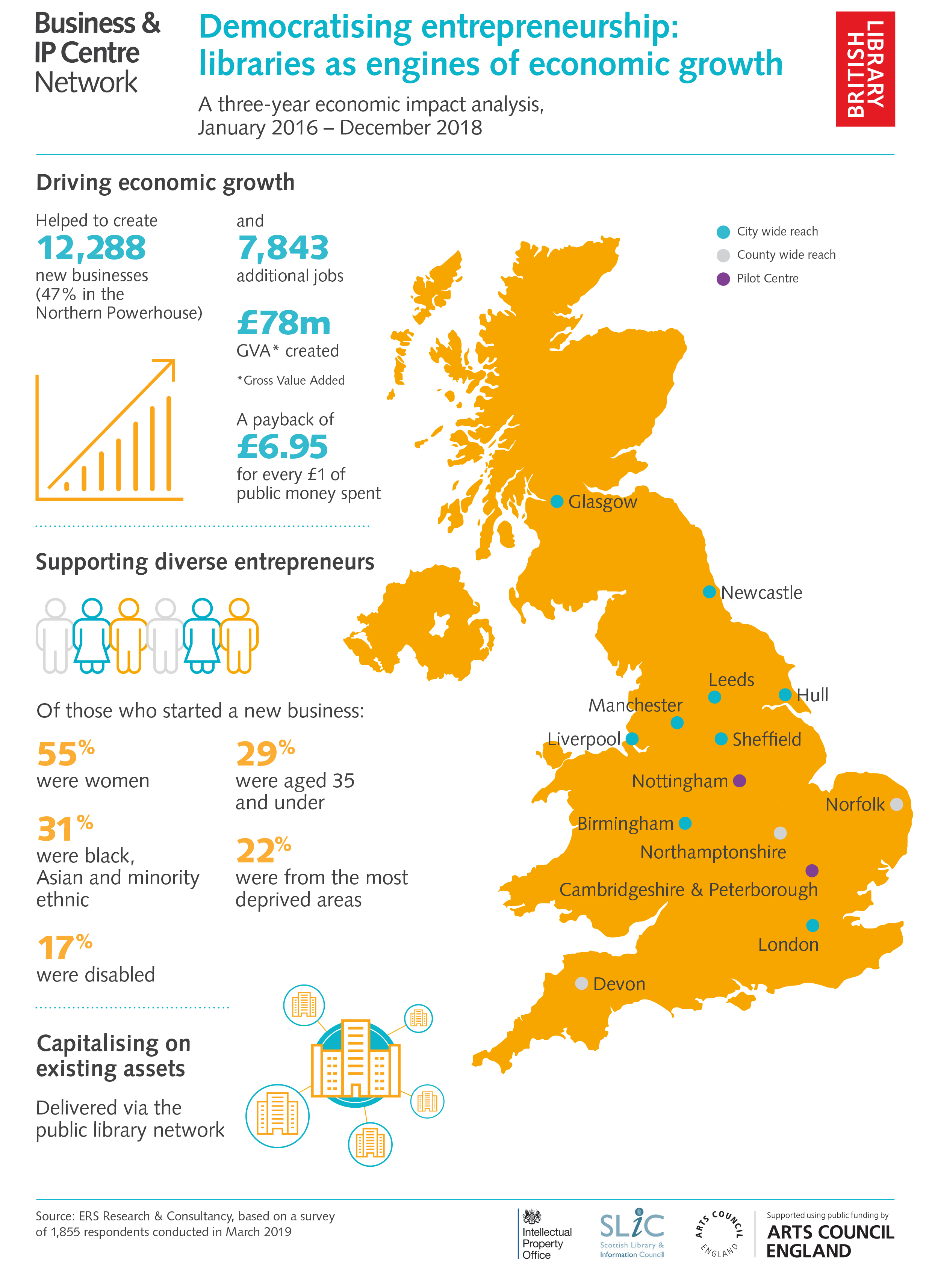 New figures released by the British Library's Business & IP Centre reveal the economic impact of its work since 2016 (c) British Library Board