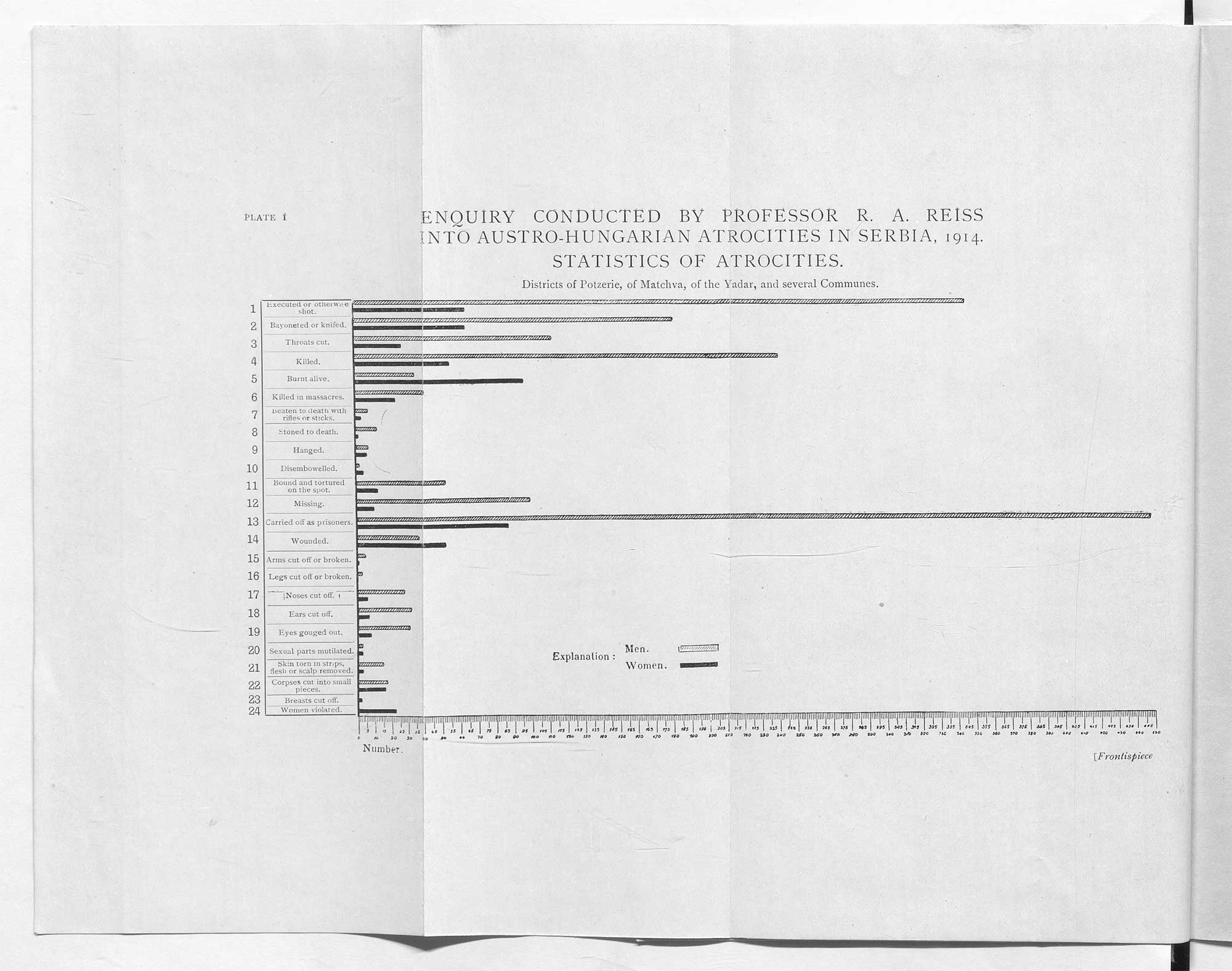 Page from Report upon the Atrocities Committed by the Austro-Hungarian Army during the First Invasion of Serbia (1916), by Rodolphe Archibald Reiss.