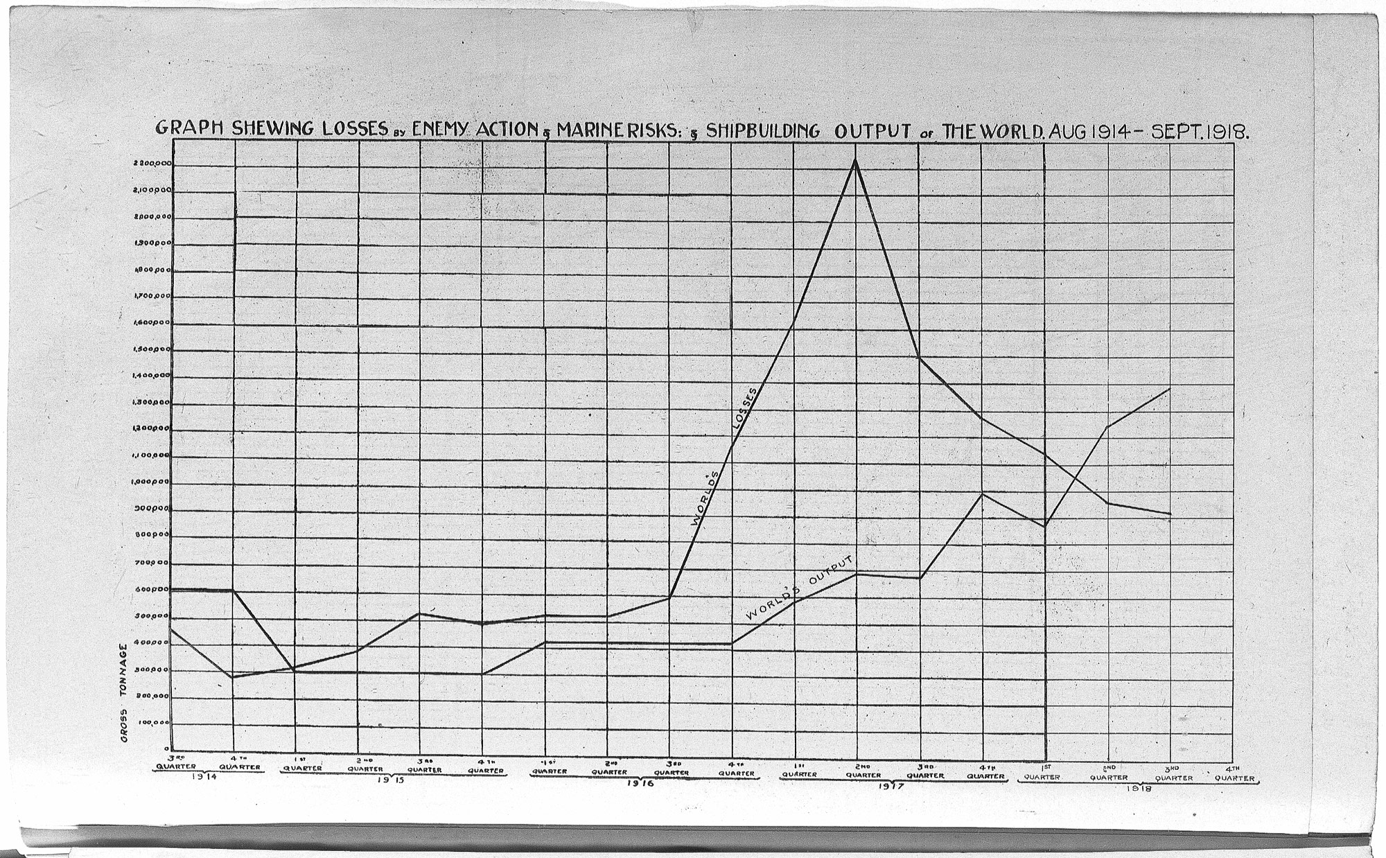 graph showing the gross tonnage lost by enemy action and marine risks over  the course of