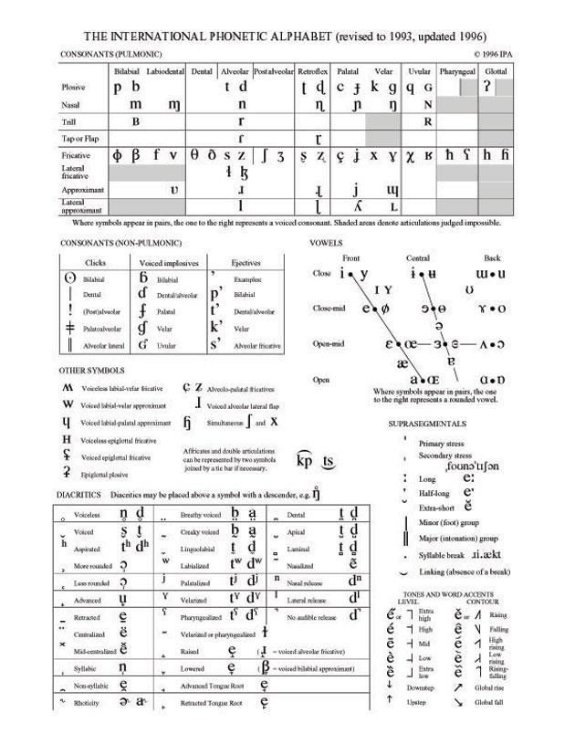 phonetic alphabet english. TTF, Phonetic Alphabet